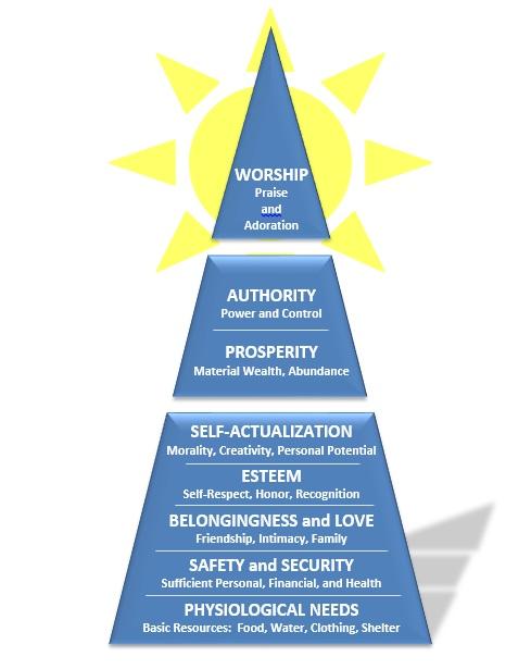 Worship Pyramid